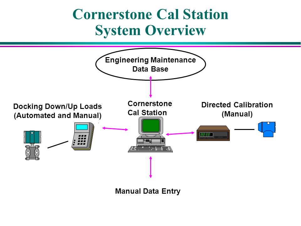 Cornerstone Cal Station System Overview Cornerstone Cal Station Docking Down/Up Loads (Automated and Manual) Directed Calibration (Manual) Engineering