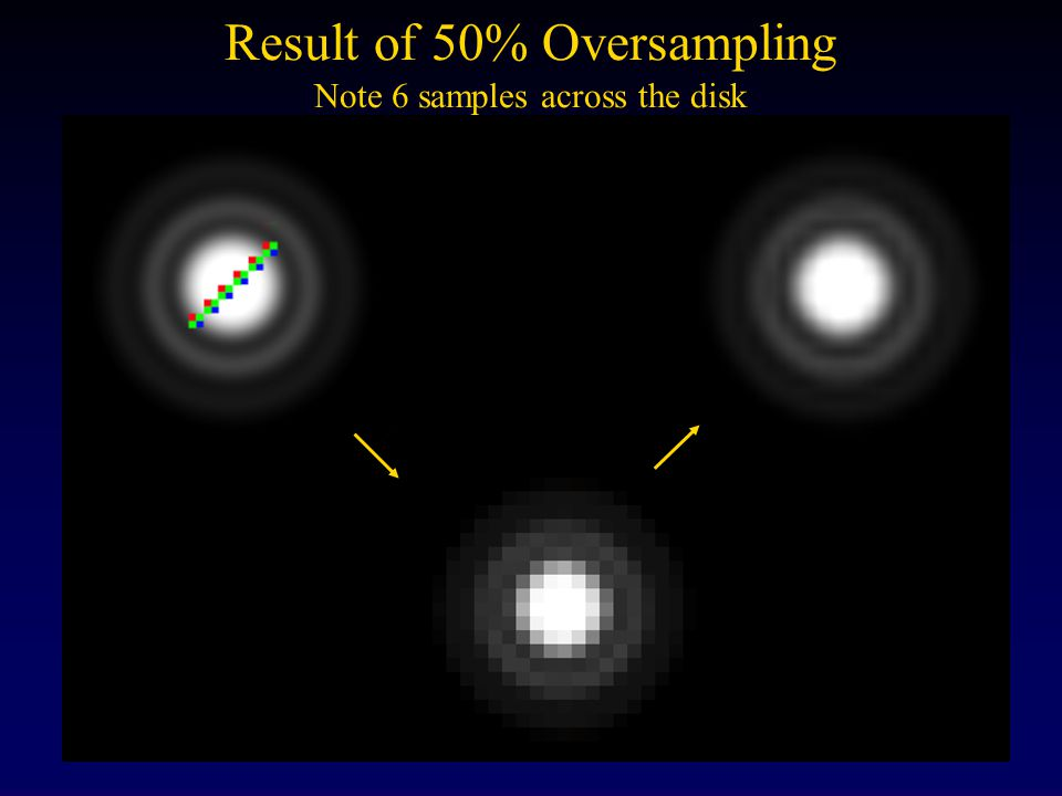 Oversampling Astronomers doing high resolution solar imaging routinely oversample by 50% This seems to result in higher contrast, particularly at high