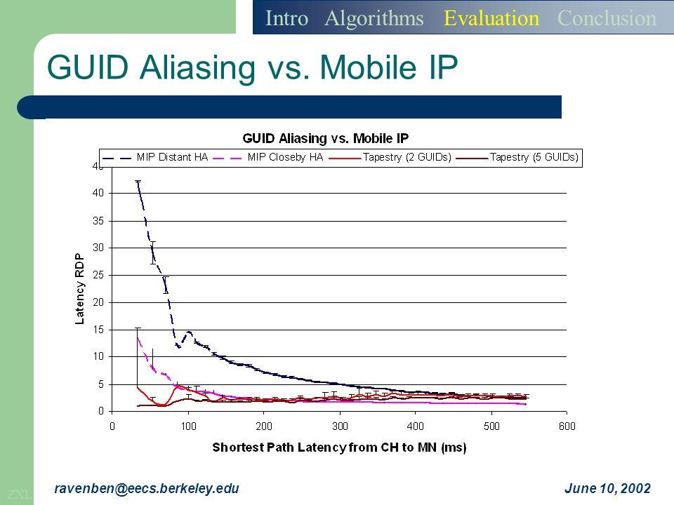 ZXL June 10, 2002ravenben@eecs.berkeley.edu GUID Aliasing vs.