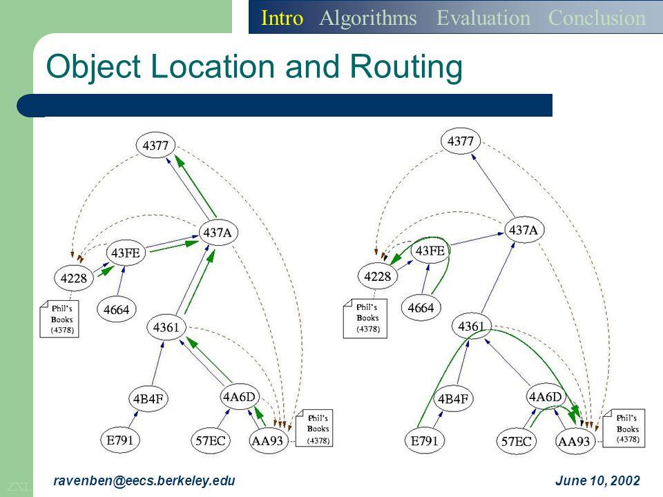 ZXL June 10, 2002ravenben@eecs.berkeley.edu Object Location and Routing Intro Algorithms Evaluation Conclusion