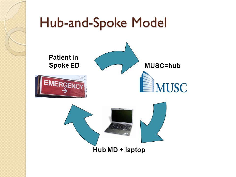 Hub-and-Spoke Model MUSC=hub Hub MD + laptop Patient in Spoke ED