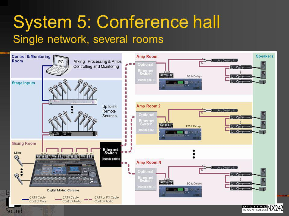 System 5: Conference hall Single network, several rooms