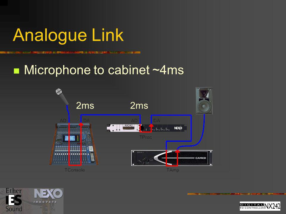 Analogue Link Microphone to cabinet ~4ms 2ms