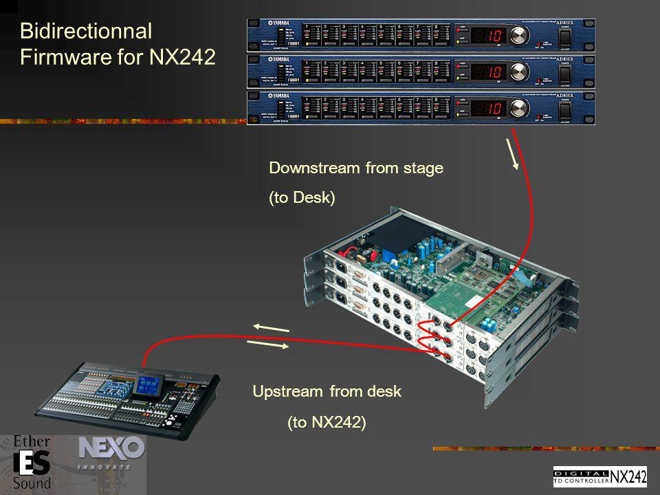 MASTER SLAVE EtherSound Network 4 IN / 4 OUT* Bidirectionnal Firmware for NX242 Downstream from stage (to Desk) Upstream from desk (to NX242)