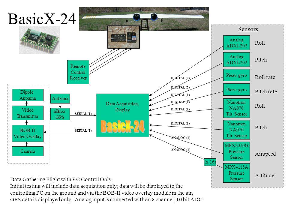 Data Acquisition, Display Nanotron NA070 Tilt Sensor Nanotron NA070 Tilt Sensor MPX4115A Pressure Sensor MPX2010G Pressure Sensor Airspeed Altitude Pi