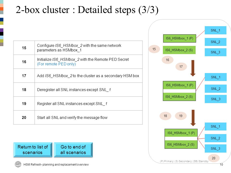 2-box cluster : Detailed steps (3/3) 15 Configure IS6_HSMbox_2 with the same network parameters as HSMbox_1 16 Initialize IS6_HSMbox_2 with the Remote PED Secret (For remote PED only) 17Add IS6_HSMbox_2 to the cluster as a secondary HSM box 18Deregister all SNL instances except SNL_1 19Register all SNL instances except SNL_1 20Start all SNL and verify the message flow IS6_HSMbox_2 (S) SNL_1 SNL_2 SNL_3 SNL_1 SNL_2 SNL_3 SNL_1 SNL_2 SNL_3 19 IS6_HSMbox_1 (P) IS6_HSMbox_2 (S) IS6_HSMbox_1 (P) IS6_HSMbox_2 (S) IS6_HSMbox_1 (P) 15 17 20 16 18 (P) Primary; (S) Secondary; (SB) Standby HSM Refresh- planning and replacement overview10 Return to list of scenarios Return to list of scenarios Go to end of all scenarios Go to end of all scenarios