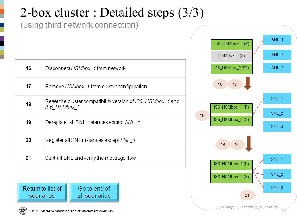 2-box cluster : Detailed steps (3/3) (using third network connection) 16Disconnect HSMbox_1 from network 17Remove HSMbox_1 from cluster configuration 18 Reset the cluster compatibility version of IS6_HSMbox_1 and IS6_HSMbox_2 19Deregister all SNL instances except SNL_1 20Register all SNL instances except SNL_1 21Start all SNL and verify the message flow SNL_1 SNL_2 SNL_3 SNL_1 SNL_2 SNL_3 19 16 18 SNL_1 SNL_2 SNL_3 21 (P) Primary; (S) Secondary; (SB) Standby HSMbox_1 (S) IS6_HSMbox_1 (P) IS6_HSMbox_2 (SB) 17 IS6_HSMbox_1 (P) IS6_HSMbox_2 (S) 20 IS6_HSMbox_1 (P) IS6_HSMbox_2 (S) HSM Refresh- planning and replacement overview14 Return to list of scenarios Return to list of scenarios Go to end of all scenarios Go to end of all scenarios