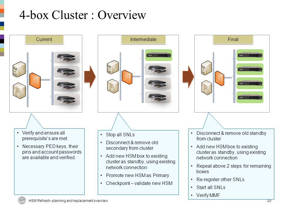 HSM Refresh- planning and replacement overview20 Current Intermediate Final 4-box Cluster : Overview Stop all SNLs Disconnect & remove old secondary from cluster Add new HSM box to existing cluster as standby, using existing network connection Promote new HSM as Primary.
