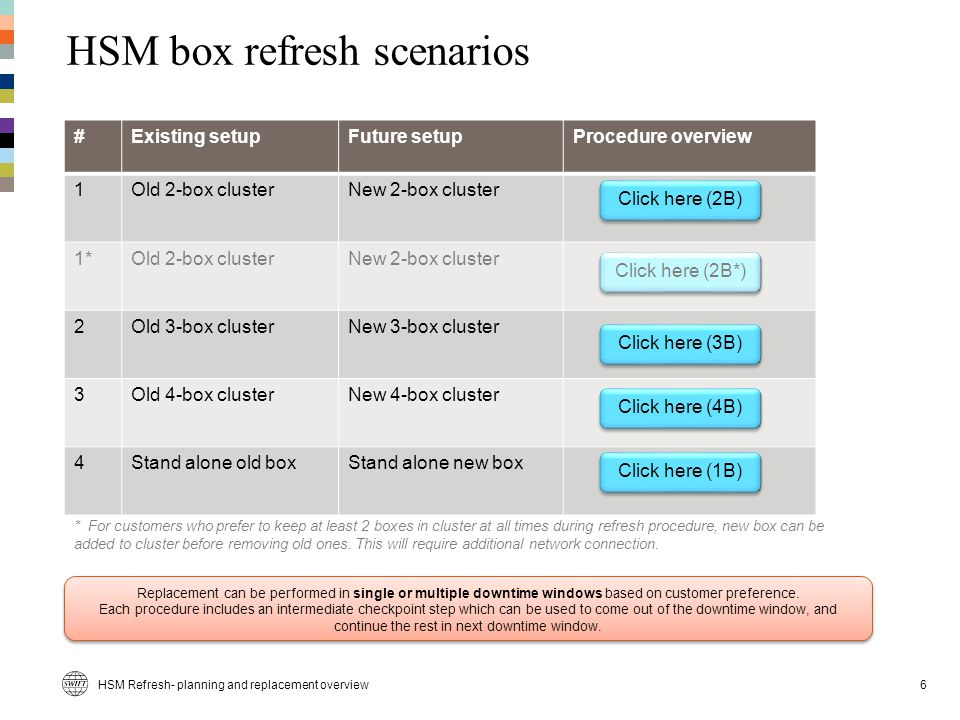 HSM Refresh- planning and replacement overview HSM box refresh scenarios 6 #Existing setupFuture setupProcedure overview 1Old 2-box clusterNew 2-box cluster 1*Old 2-box clusterNew 2-box cluster 2Old 3-box clusterNew 3-box cluster 3Old 4-box clusterNew 4-box cluster 4Stand alone old boxStand alone new box * For customers who prefer to keep at least 2 boxes in cluster at all times during refresh procedure, new box can be added to cluster before removing old ones.
