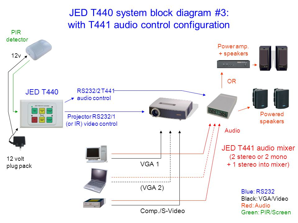 JED T440 system block diagram #3: with T441 audio control configuration OR Power amp. + speakers Powered speakers VGA 1 (VGA 2) Comp./S-Video Projecto