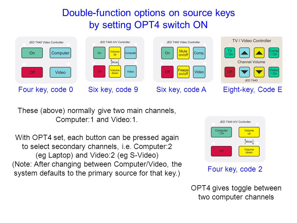 Double-function options on source keys by setting OPT4 switch ON Six key, code 9Six key, code A These (above) normally give two main channels, Compute