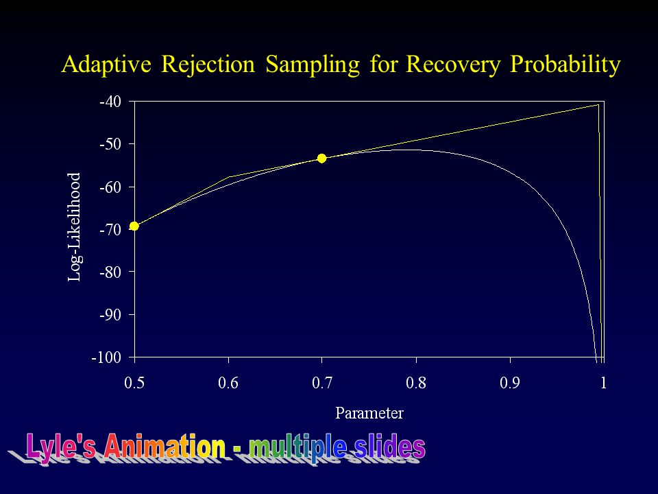 Adaptive Rejection Sampling for Recovery Probability