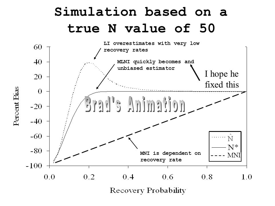 Simulation based on a true N value of 50 MLNI quickly becomes and unbiased estimator LI overestimates with very low recovery rates MNI is dependent on recovery rate MNI I hope he fixed this