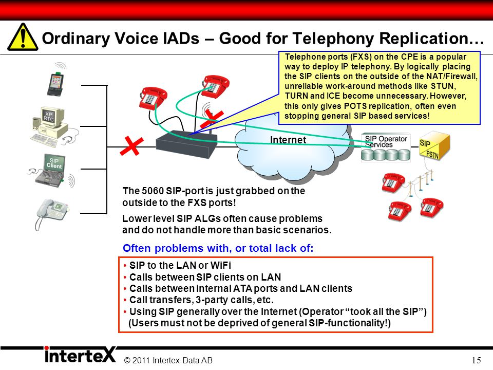 © 2011 Intertex Data AB 15 Ordinary Voice IADs – Good for Telephony Replication… Internet The 5060 SIP-port is just grabbed on the outside to the FXS