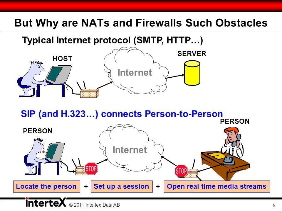 © 2011 Intertex Data AB 7 SIP Does It.