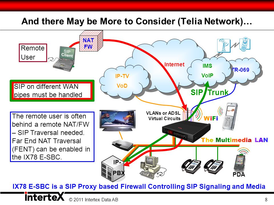© 2011 Intertex Data AB 9 Remote Users Require More Security Measures Remote users to the PBX can be authenticated by the IX78 (also) Brute Force Attack Protection Attackers are nowadays trying to find simple passwords by brute force testing.