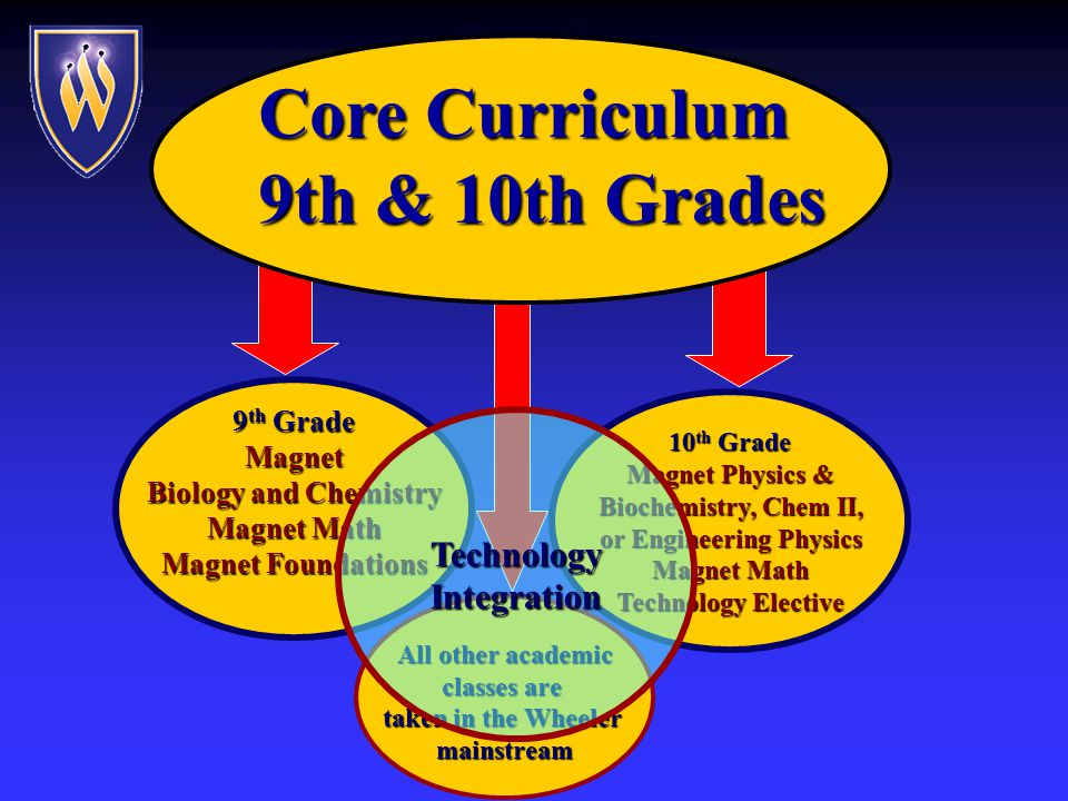 Core Curriculum 9th & 10th Grades Magnet freshmen and sophomores take a core curriculum in science, math, & technology.
