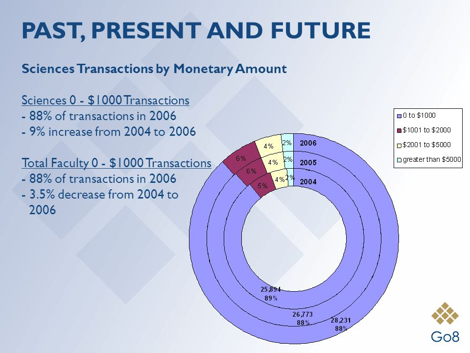 Sciences Transactions by Monetary Amount Sciences 0 - $1000 Transactions - 88% of transactions in 2006 - 9% increase from 2004 to 2006 Total Faculty 0