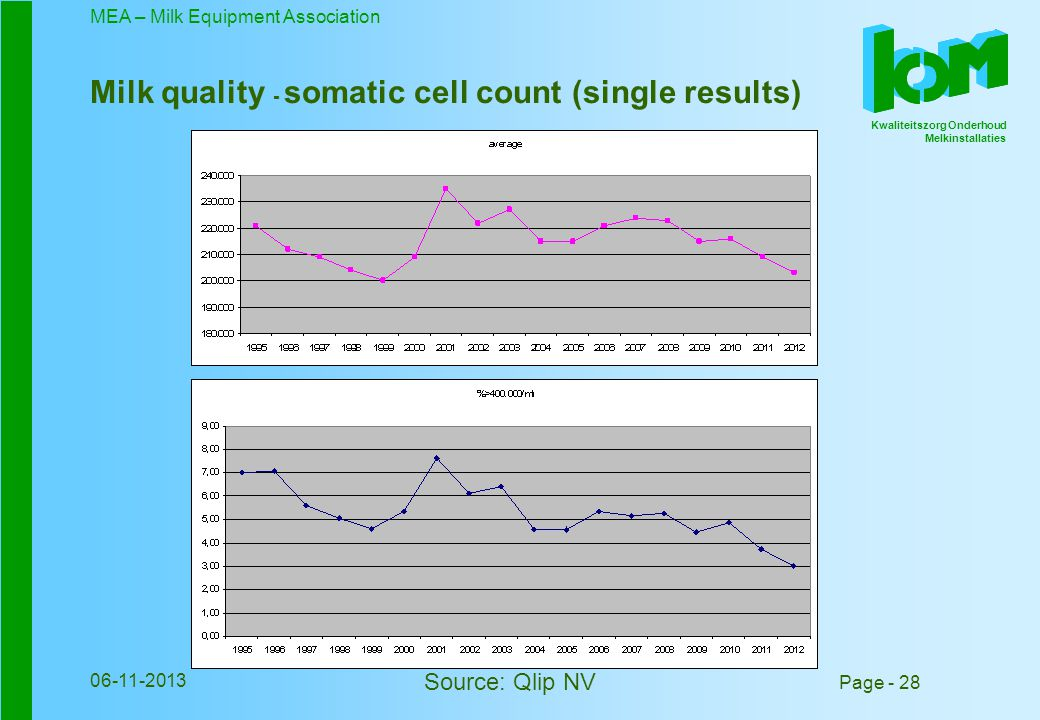 Kwaliteitszorg Onderhoud Melkinstallaties MEA – Milk Equipment Association Page - 28 06-11-2013 Milk quality - somatic cell count (single results) Source: Qlip NV