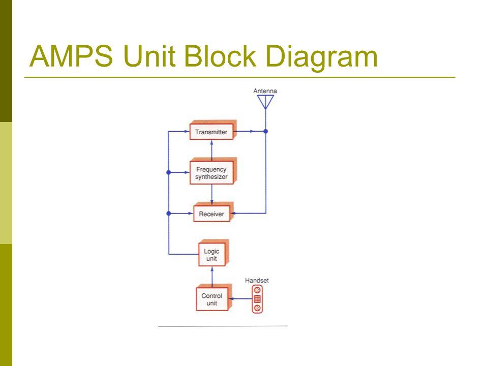 AMPS Unit Block Diagram