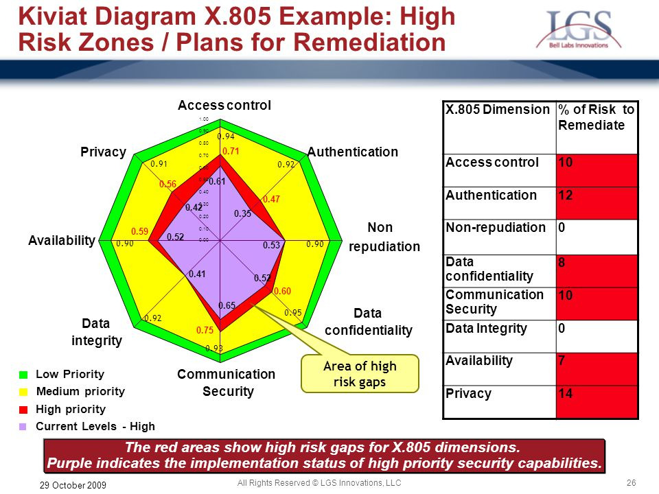 26All Rights Reserved © LGS Innovations, LLC 29 October 2009 Kiviat Diagram X.805 Example: High Risk Zones / Plans for Remediation X.805 Dimension% of