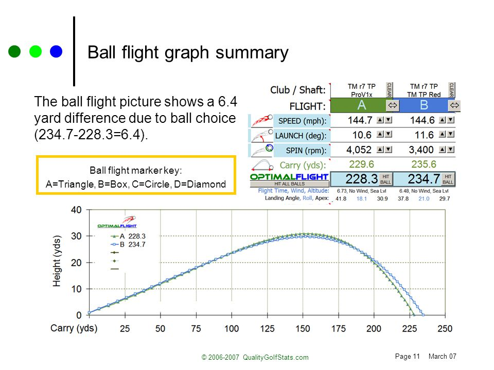 Page 11 March 07 © 2006-2007 QualityGolfStats.com Ball flight graph summary The ball flight picture shows a 6.4 yard difference due to ball choice (23