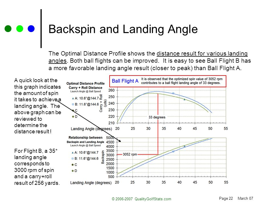 Page 22 March 07 © 2006-2007 QualityGolfStats.com Backspin and Landing Angle The Optimal Distance Profile shows the distance result for various landing angles.