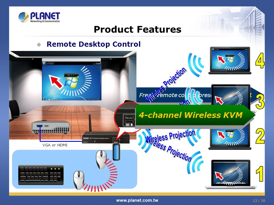 13 / 36 Product Features Remote Desktop Control VGA or HDMI USB Keyboard / Mouse Connected Freely remote control presenter Client_1 4-channel Wireless