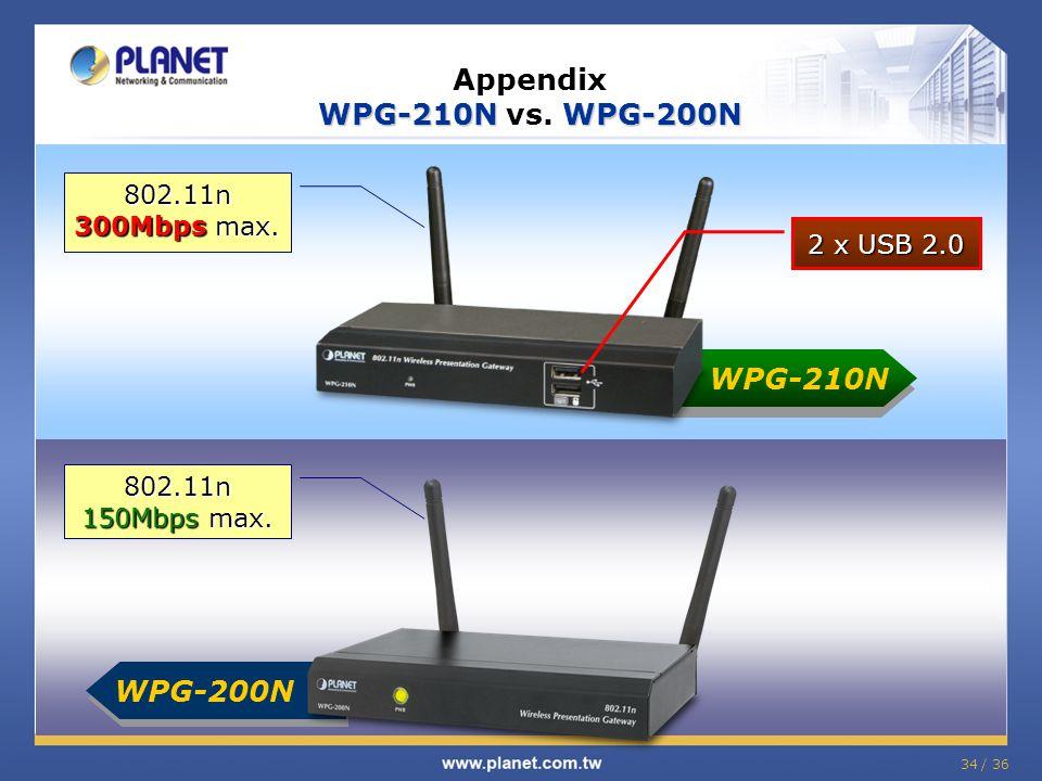 34 / 36 WPG-210NWPG-200N Appendix WPG-210N vs. WPG-200N 802.11n 300Mbps max. 802.11n 150Mbps max. WPG-200N WPG-210N 2 x USB 2.0