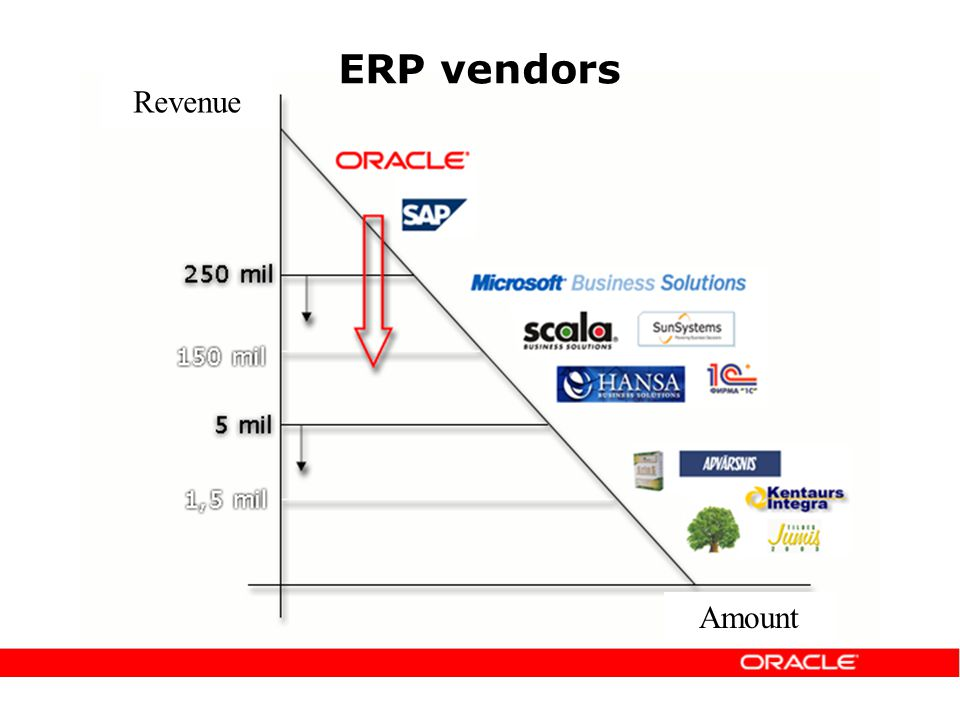 ERP vendors Revenue Amount