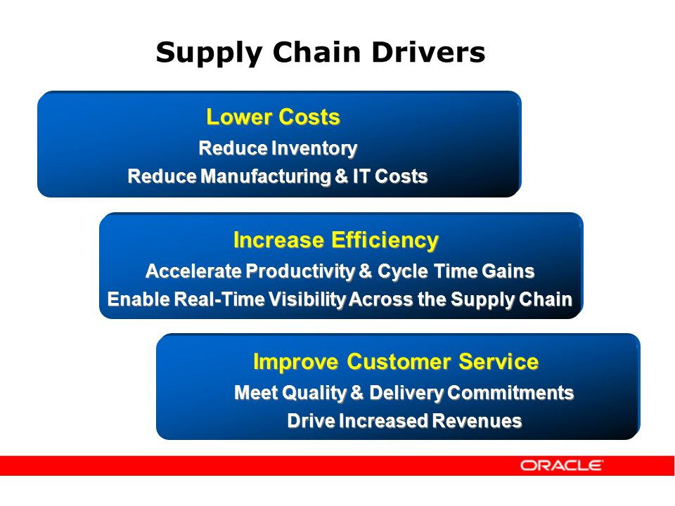 Supply Chain Drivers Lower Costs Reduce Inventory Reduce Manufacturing & IT Costs Lower Costs Reduce Inventory Reduce Manufacturing & IT Costs Improve Customer Service Meet Quality & Delivery Commitments Drive Increased Revenues Improve Customer Service Meet Quality & Delivery Commitments Drive Increased Revenues Increase Efficiency Accelerate Productivity & Cycle Time Gains Enable Real-Time Visibility Across the Supply Chain Increase Efficiency Accelerate Productivity & Cycle Time Gains Enable Real-Time Visibility Across the Supply Chain