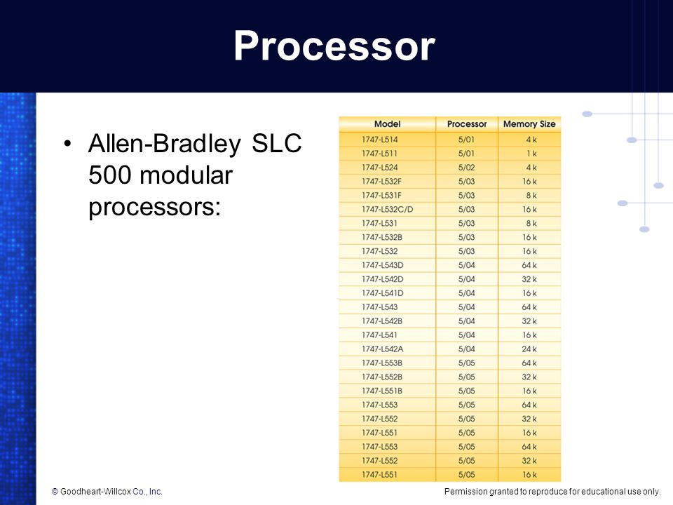 Permission granted to reproduce for educational use only.© Goodheart-Willcox Co., Inc. Processor Allen-Bradley SLC 500 modular processors: