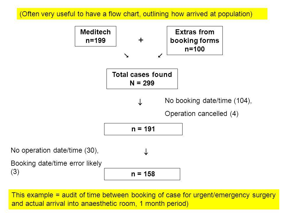 Total cases found N = 299 n = 191 n = 158 Meditech n=199 Extras from booking forms n=100 No booking date/time (104), Operation cancelled (4) No operation date/time (30), Booking date/time error likely (3) + (Often very useful to have a flow chart, outlining how arrived at population) This example = audit of time between booking of case for urgent/emergency surgery and actual arrival into anaesthetic room, 1 month period)