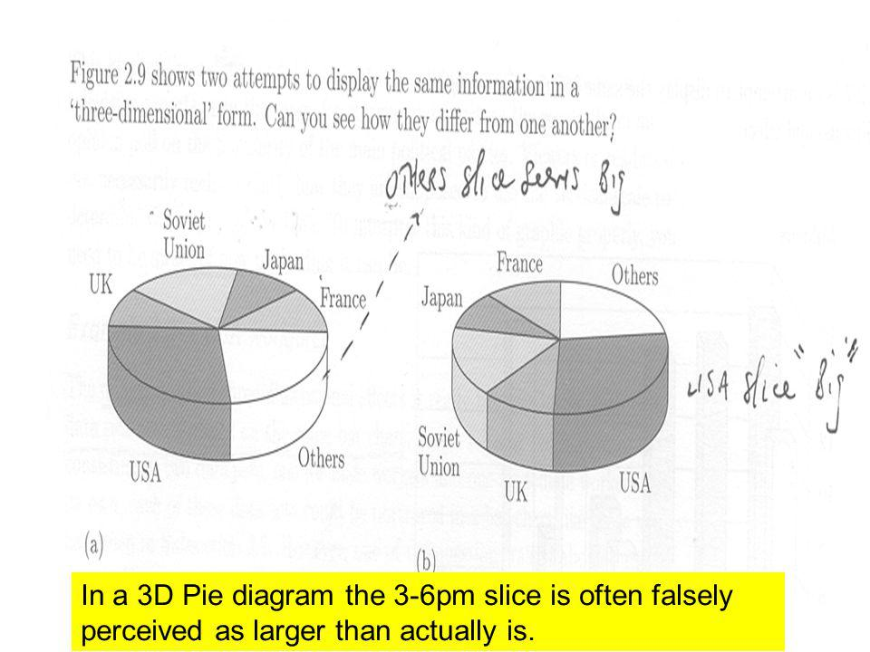 In a 3D Pie diagram the 3-6pm slice is often falsely perceived as larger than actually is.