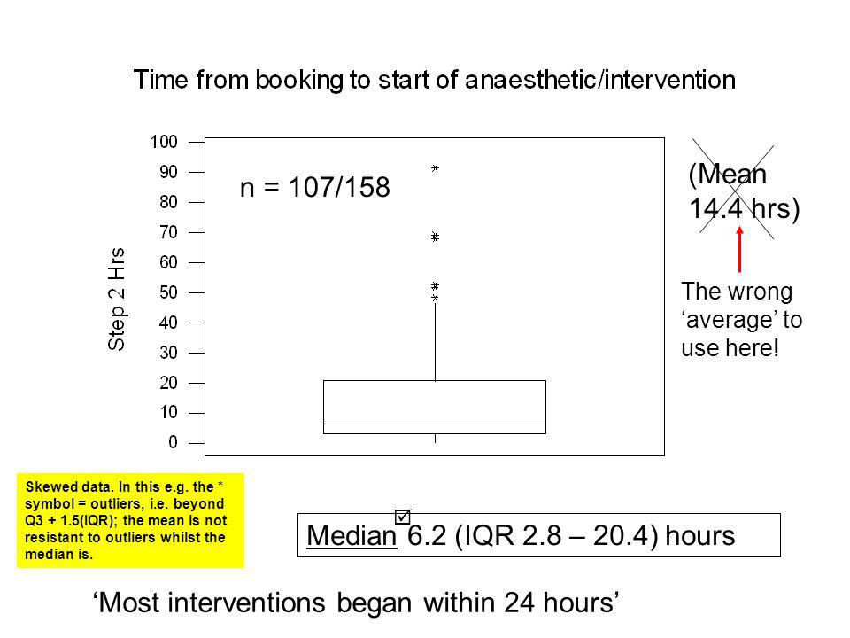 Median 6.2 (IQR 2.8 – 20.4) hours (Mean 14.4 hrs) Most interventions began within 24 hours n = 107/158 The wrong average to use here.