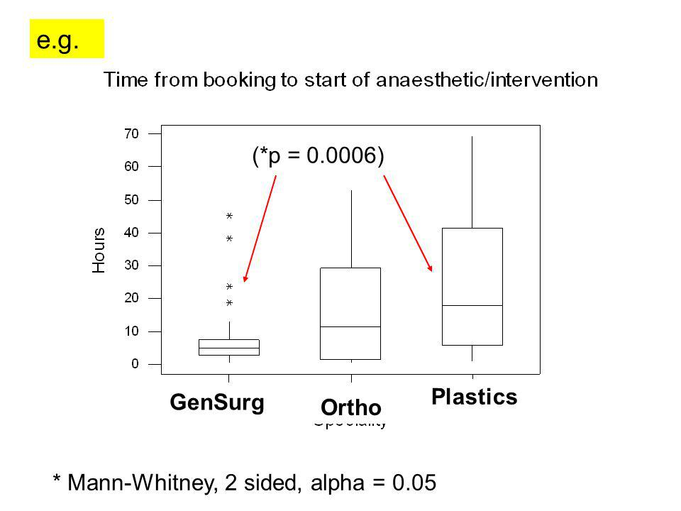 GenSurg Ortho Plastics (*p = 0.0006) * Mann-Whitney, 2 sided, alpha = 0.05 e.g.