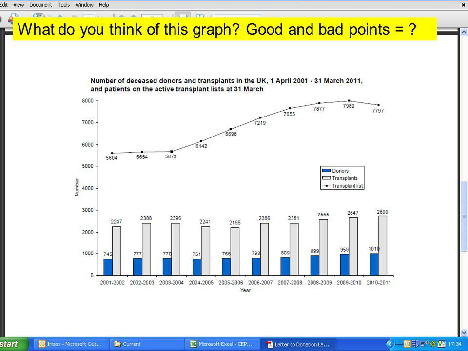 What do you think of this graph Good and bad points =