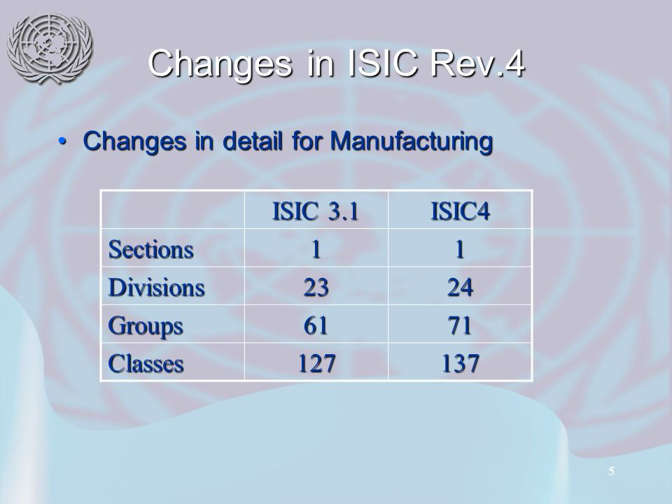 5 Changes in ISIC Rev.4 ISIC 3.1 ISIC4 Sections11 Divisions2324 Groups6171 Classes127137 Changes in detail for ManufacturingChanges in detail for Manufacturing