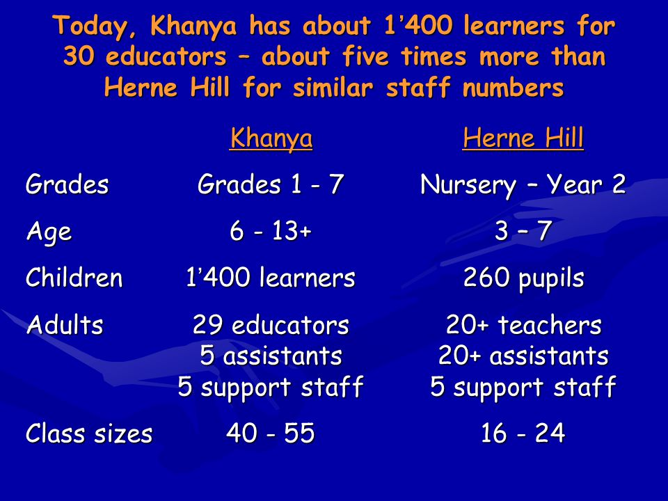 Today, Khanya has about 1400 learners for 30 educators – about five times more than Herne Hill for similar staff numbers Khanya Grades 1 - 7 6 - 13+ 1