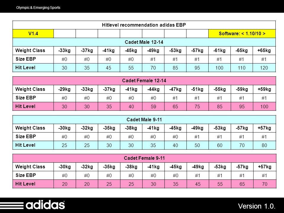 Olympic & Emerging Sports Version 1.0. Hitlevel recommendation adidas EBP V1.4 Software: Cadet Male 12-14 Weight Class-33kg-37kg-41kg-45kg-49kg-53kg-5