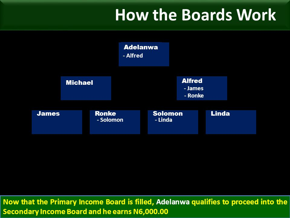 - James Michael Alfred Adelanwa - Alfred JamesRonkeSolomonLinda - Ronke - Solomon- Linda Now that the Primary Income Board is filled, Adelanwa qualifies to proceed into the Secondary Income Board and he earns N6,000.00 How the Boards Work