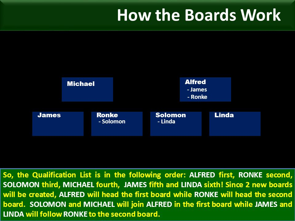 - James Michael Alfred JamesRonkeSolomonLinda - Ronke - Solomon- Linda So, the Qualification List is in the following order: ALFRED first, RONKE second, SOLOMON third, MICHAEL fourth, JAMES fifth and LINDA sixth.