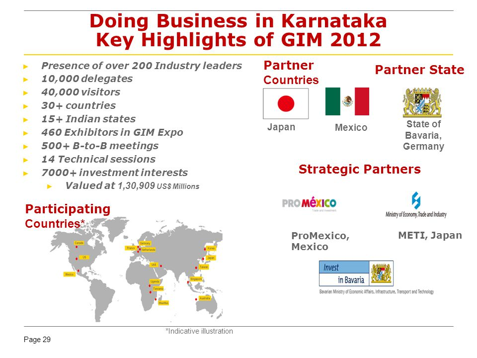 Page 29 Doing Business in Karnataka Key Highlights of GIM 2012 Presence of over 200 Industry leaders 10,000 delegates 40,000 visitors 30+ countries 15+ Indian states 460 Exhibitors in GIM Expo 500+ B-to-B meetings 14 Technical sessions 7000+ investment interests Valued at 1,30,909 US$ Millions Partner Countries Japan Partner State State of Bavaria, Germany Mexico Strategic Partners METI, Japan ProMexico, Mexico Participating Countries* *Indicative illustration