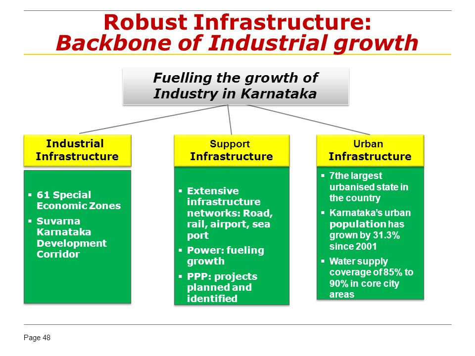 Page 48 Robust Infrastructure: Backbone of Industrial growth Decentralization Industrial Infrastructure Industrial Infrastructure 7the largest urbanised state in the country Karnatakas urban population has grown by 31.3% since 2001 Water supply coverage of 85% to 90% in core city areas 7the largest urbanised state in the country Karnatakas urban population has grown by 31.3% since 2001 Water supply coverage of 85% to 90% in core city areas 61 Special Economic Zones Suvarna Karnataka Development Corridor 61 Special Economic Zones Suvarna Karnataka Development Corridor Extensive infrastructure networks: Road, rail, airport, sea port Power: fueling growth PPP: projects planned and identified Extensive infrastructure networks: Road, rail, airport, sea port Power: fueling growth PPP: projects planned and identified Support Infrastructure Support Infrastructure Urban Infrastructure Urban Infrastructure Fuelling the growth of Industry in Karnataka Fuelling the growth of Industry in Karnataka