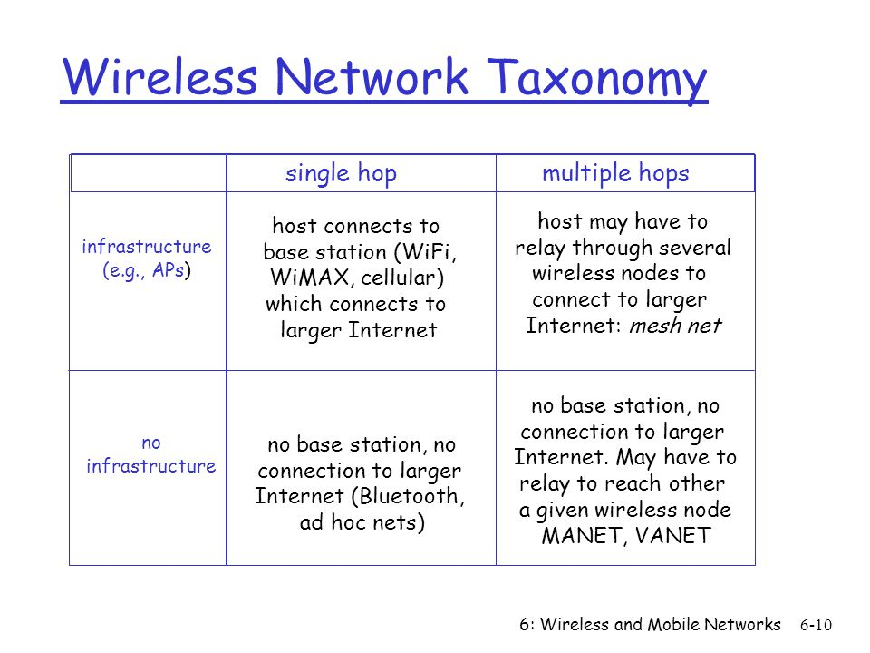 6: Wireless and Mobile Networks6-10 Wireless Network Taxonomy single hop multiple hops infrastructure (e.g., APs) no infrastructure host connects to b