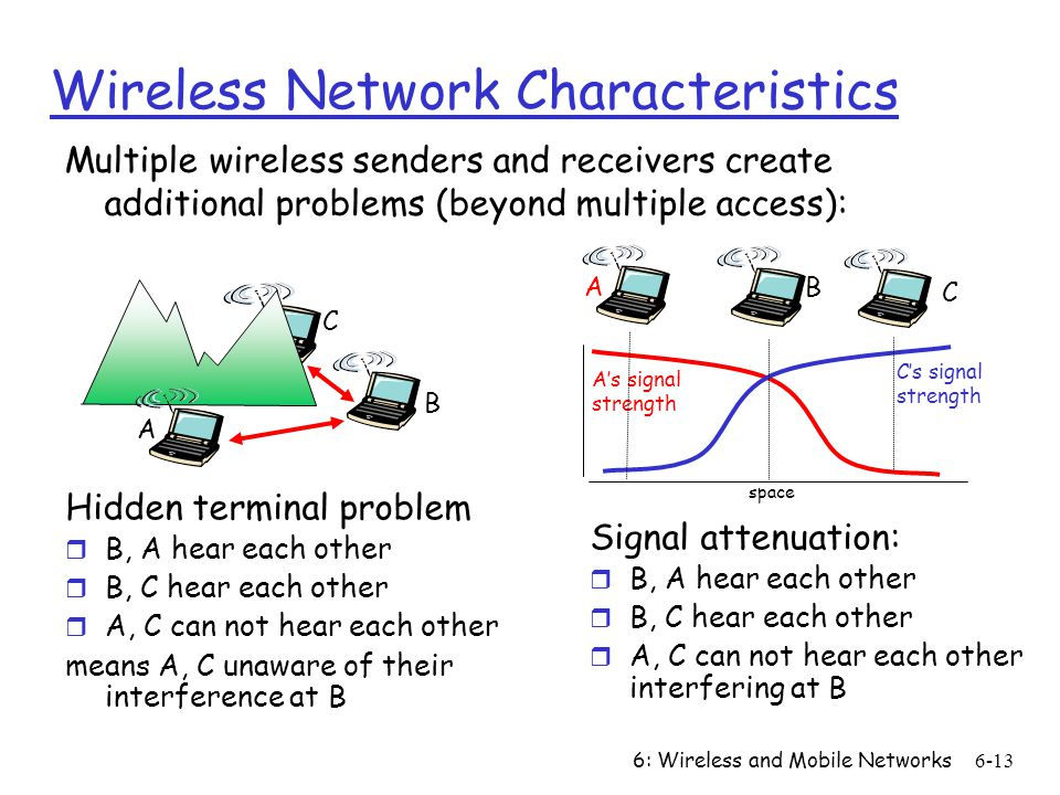 6: Wireless and Mobile Networks6-13 Wireless Network Characteristics Multiple wireless senders and receivers create additional problems (beyond multip