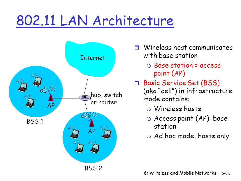 6: Wireless and Mobile Networks6-18 802.11 LAN Architecture r Wireless host communicates with base station m Base station = access point (AP) r Basic