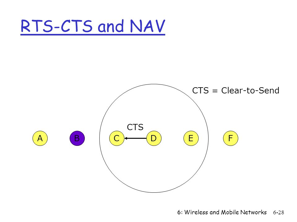 6: Wireless and Mobile Networks6-28 CFABED CTS CTS = Clear-to-Send RTS-CTS and NAV