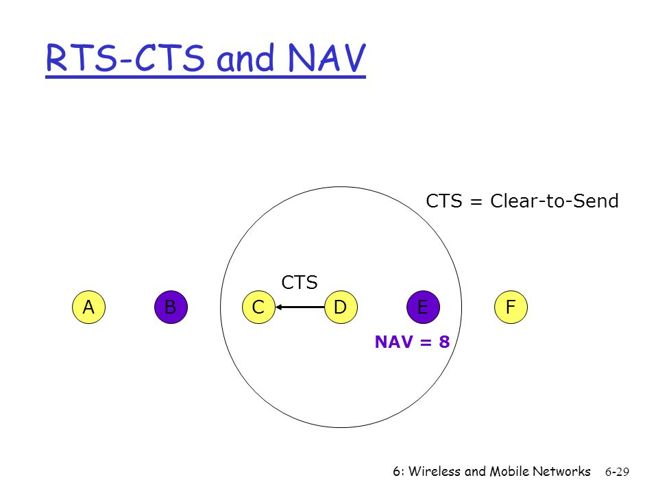 6: Wireless and Mobile Networks6-29 CFABED CTS CTS = Clear-to-Send RTS-CTS and NAV NAV = 8