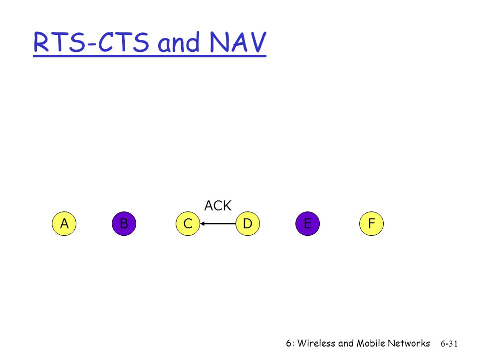 6: Wireless and Mobile Networks6-31 CFABED ACK RTS-CTS and NAV